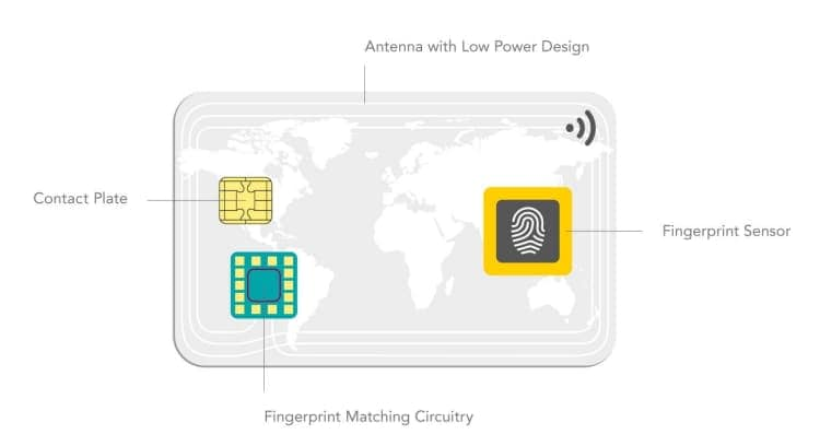 Fingerprint on Card technology uses low-power, ultra-thin components