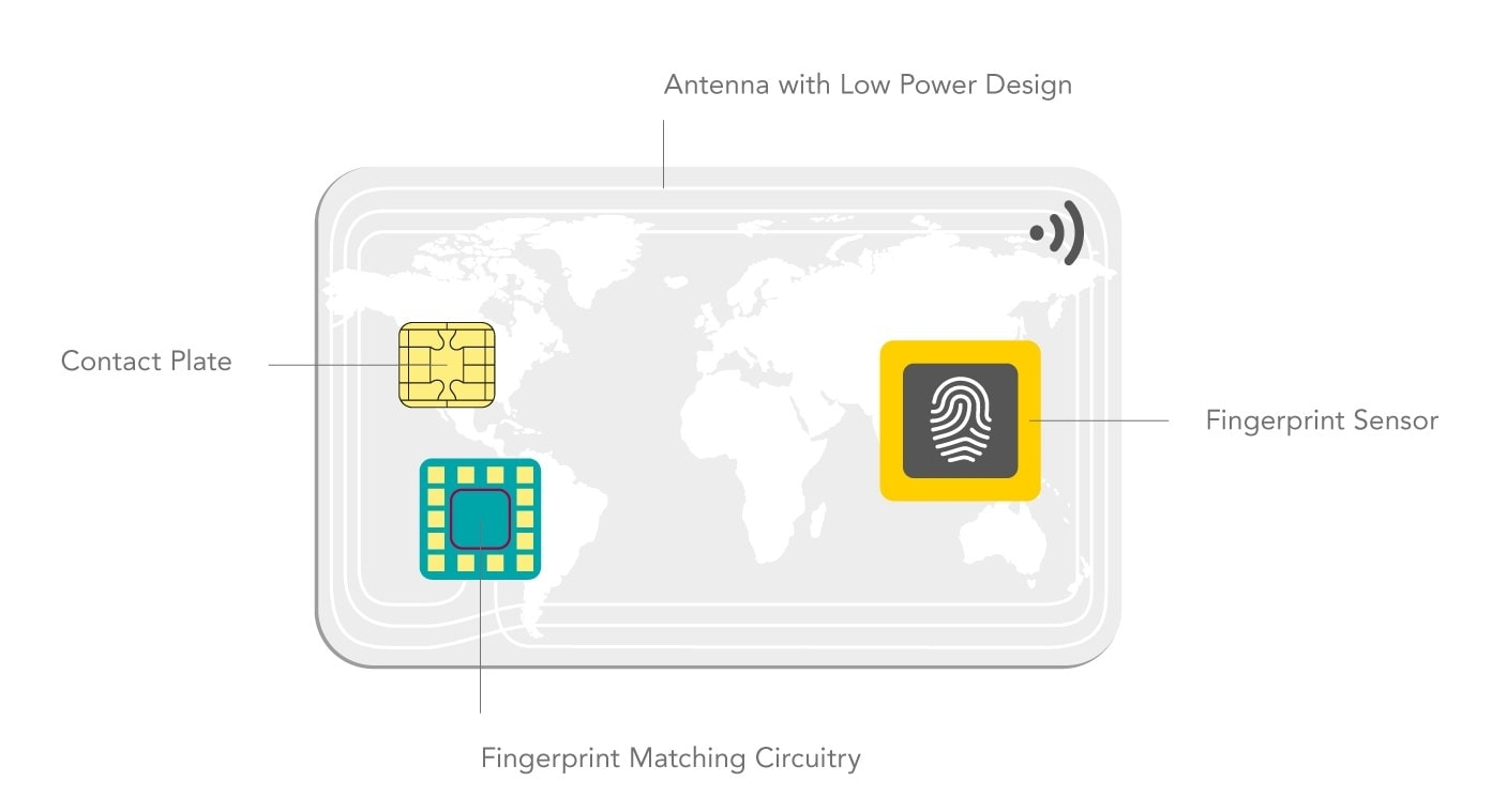 The thin form factor is compatible with current EMV infrastructure