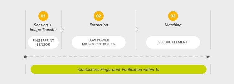 The fingerprint on card verification needs to be fast and efficient