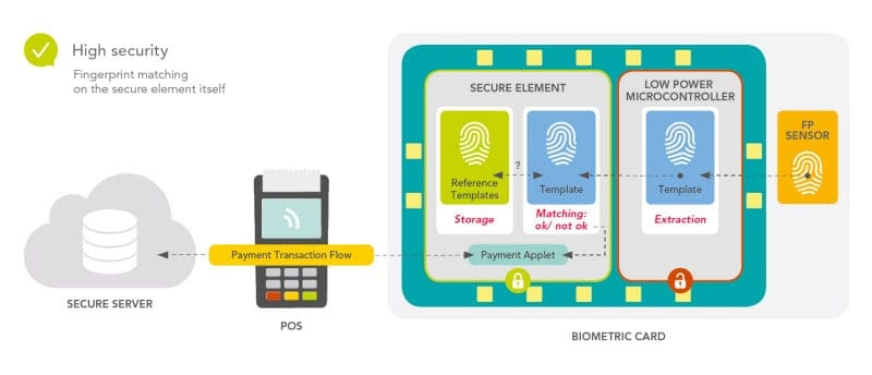 Using the secure element to perform fingerprint matching reduces risk
