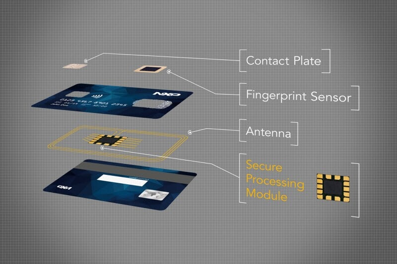 A one-module solution enables best integration while ensuring highest security and convenience