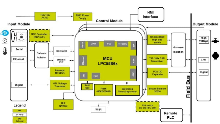 Figure 1. Micro Safety PLC Block Diagram