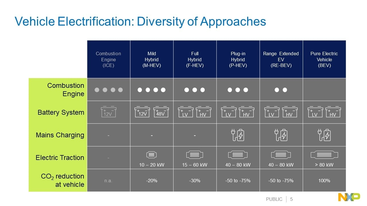 Diversity of Electrification Architectures
