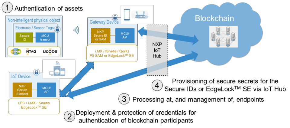 NXP adds automation and security throughout the IoT ecosystem