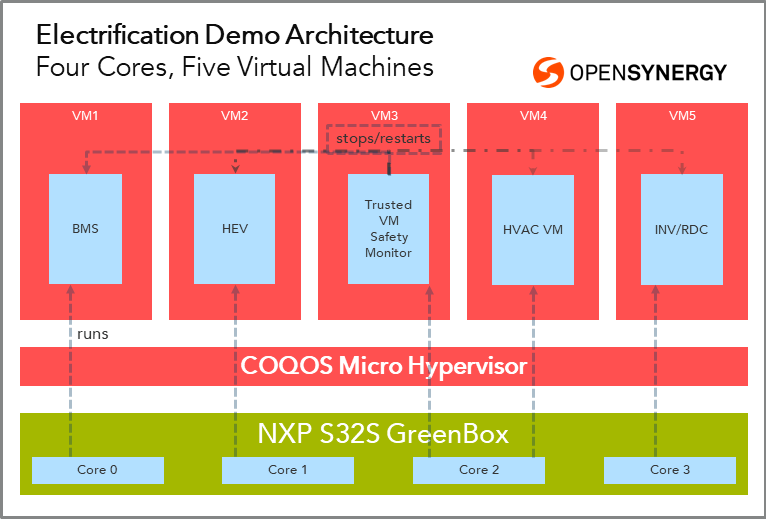 Electrification demo architecture: Four cores, five virtual machines
