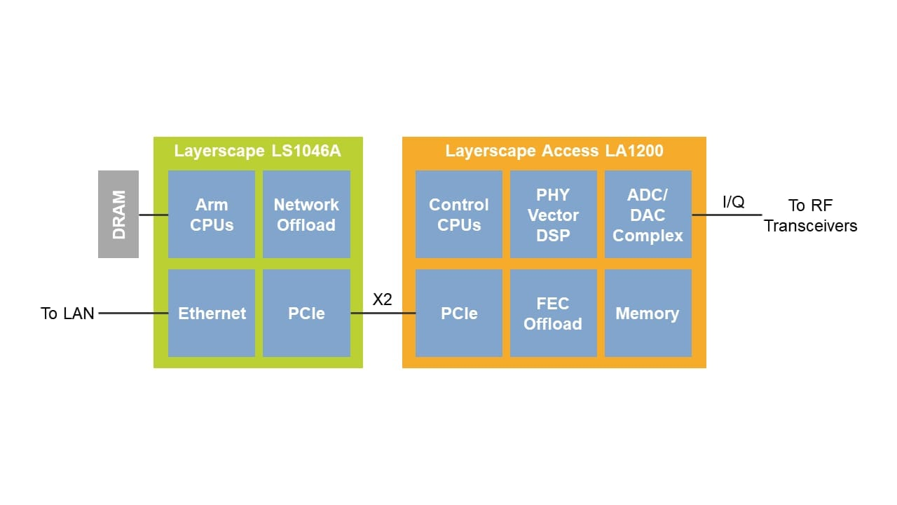 Figure 1: Fixed wireless access (FWA) customer premises equipment (CPE) can use the LS1046A multicore processor for Layer 2 WAN and router functions and the LA1200 processor for 5G Layer 1 functions.
