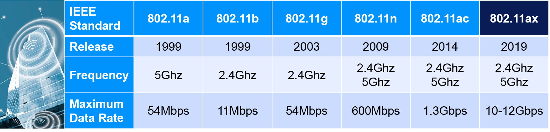 Wi-Fi evolution overview by release date, frequency and maximum data rate