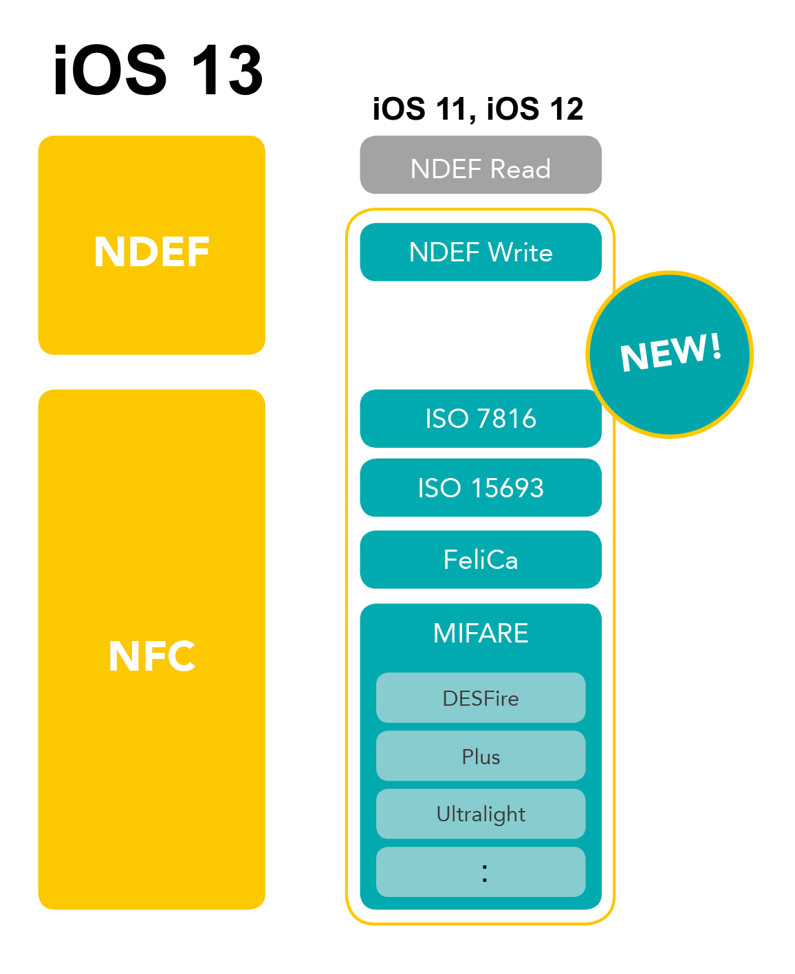 iOS 13 enables new NFC and MIFARE possibilities