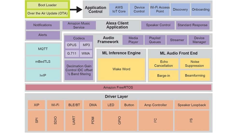 Figure 3 - i.MX RT Alexa Voice Service Software Block Diagram