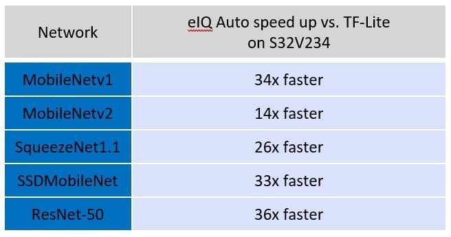 Figure 2: eIQ Auto™ performance benchmarks