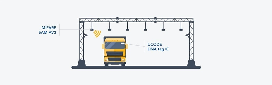 With secure passive RFID, toll paying is accurate, inexpensive, and protected