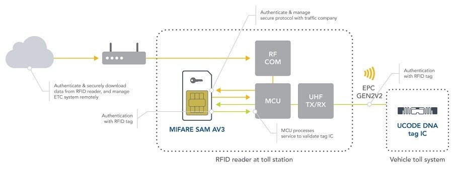The block diagram shows how the MIFARE SAM AV3 and UCODE DNA IC work together in a system.