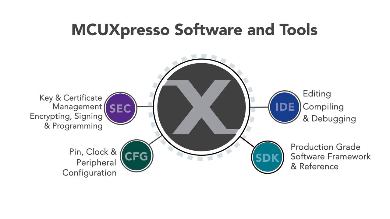 MCU Minutes | MCUXpresso Software and Tools Overview thumbnail