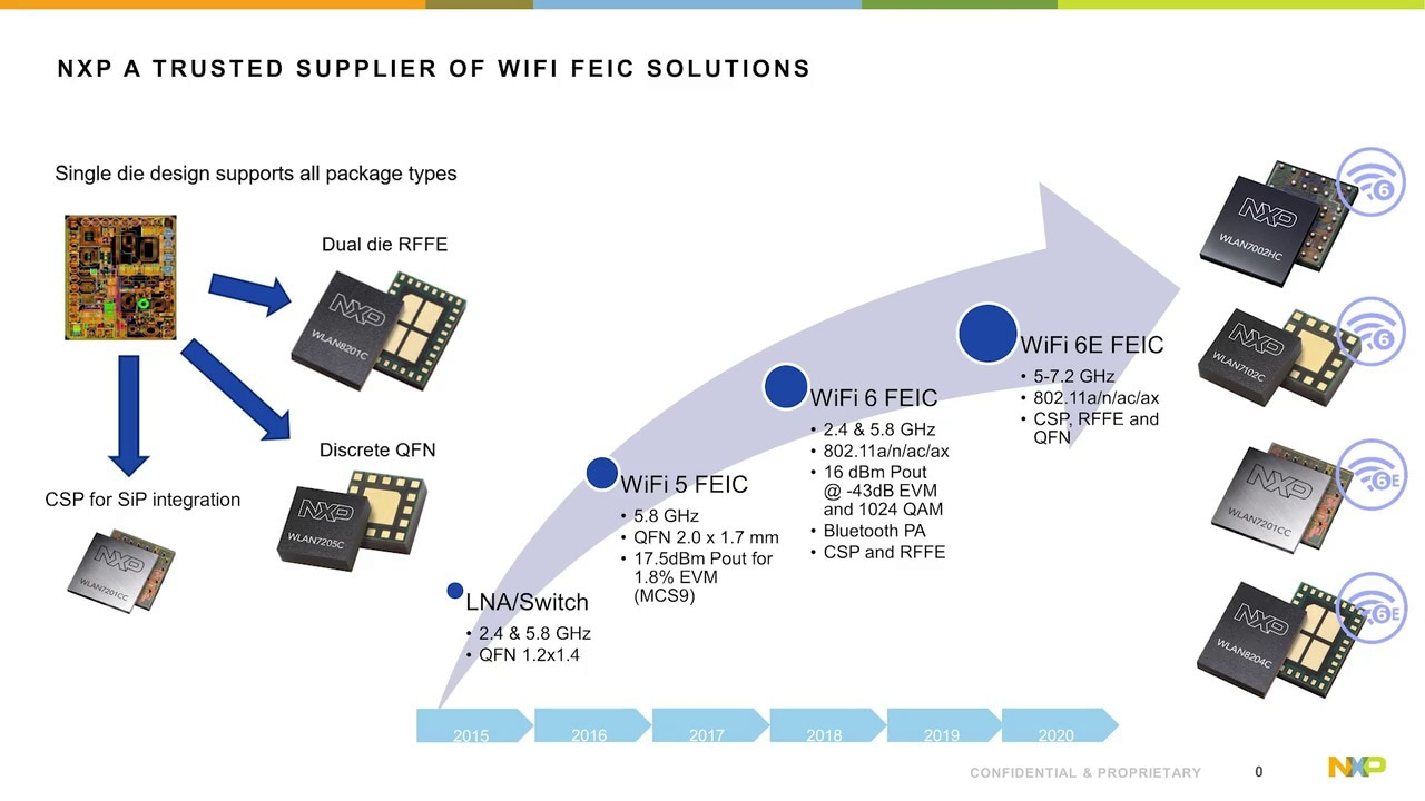 Mobile WLAN FEIC and RFFE for Wi-Fi 6 and 6E thumbnail