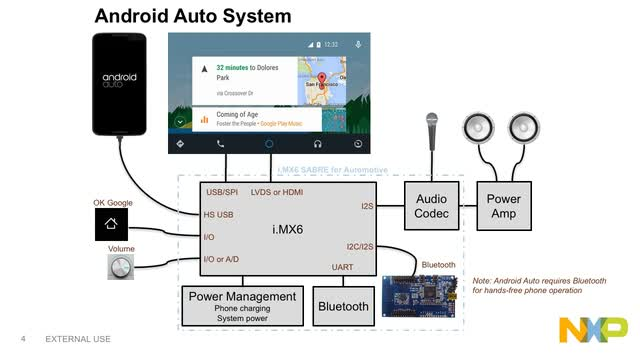NXP<sup>&#174;</sup> Software technology for Android Auto thumbnail