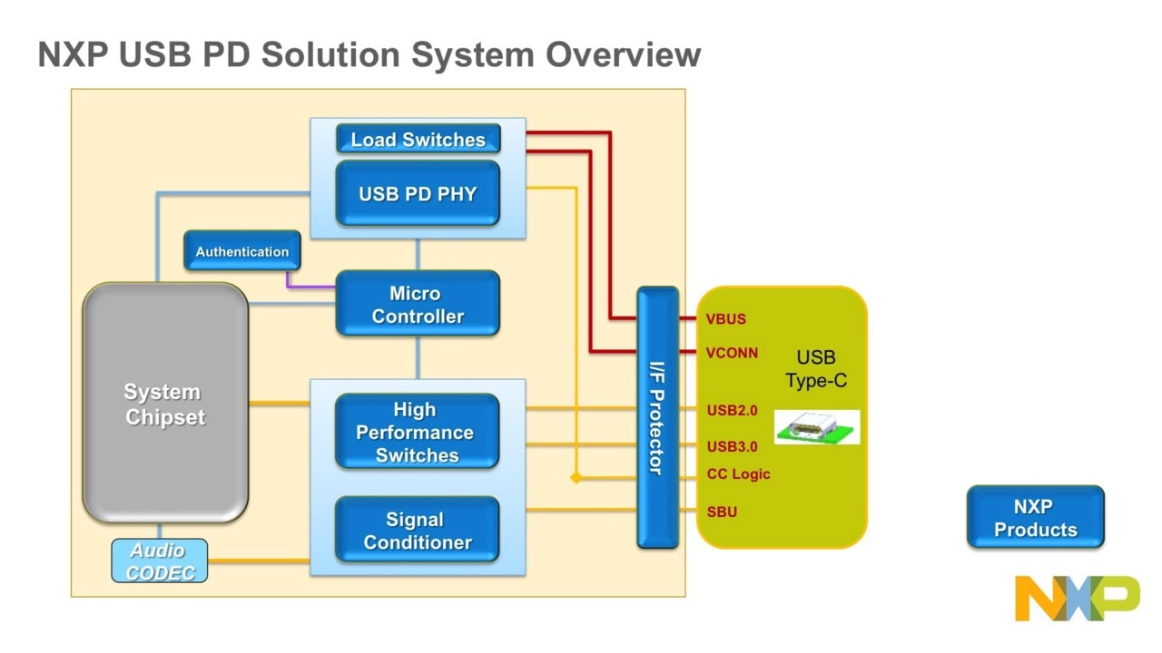 NXP Type-C Load Switch Family Image