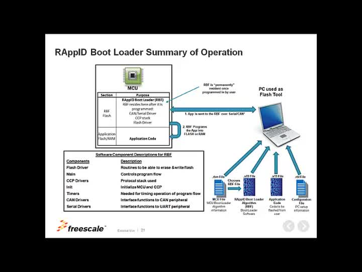 Overview of RAppID Bootloader|NXP